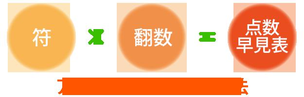 符(フ)+ 翻数(ハンスウ)=点数早見表