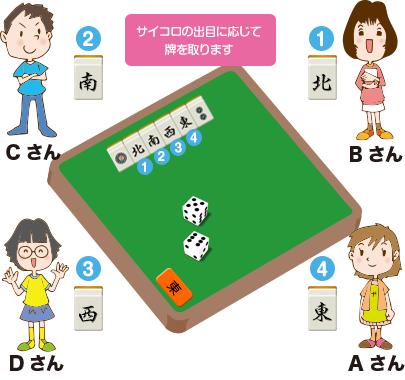 場所決めステップ6
