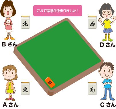 場所決めステップ7