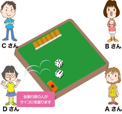 場所決めステップ4