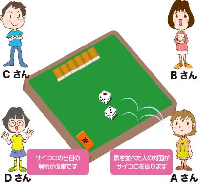 場所決めステップ3