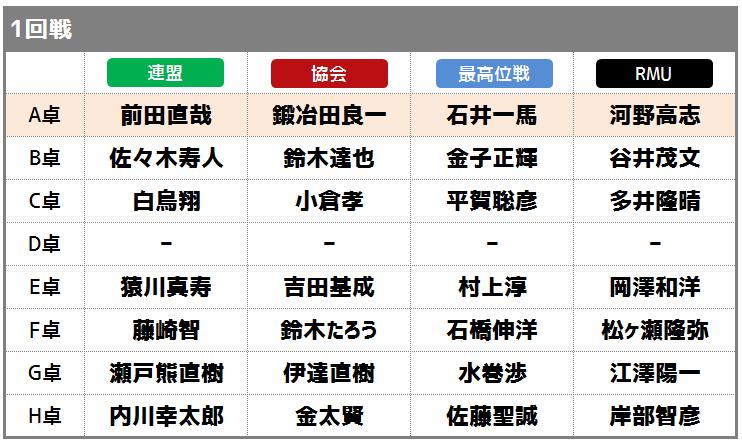 会員紹介 – 最高位戦日本プロ麻雀協会