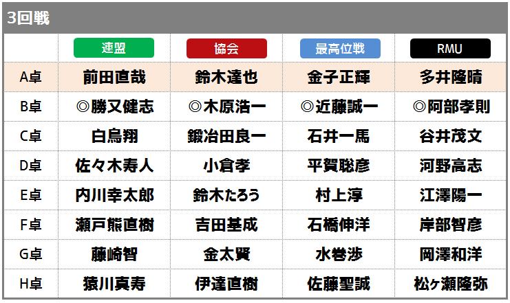 第一回麻雀プロ団体日本一決定戦 最終日対戦カード